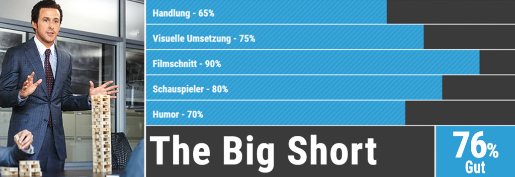 Oscars Bewertung Big Short