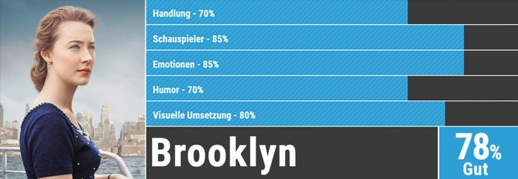 Oscars Bewertung Brooklyn