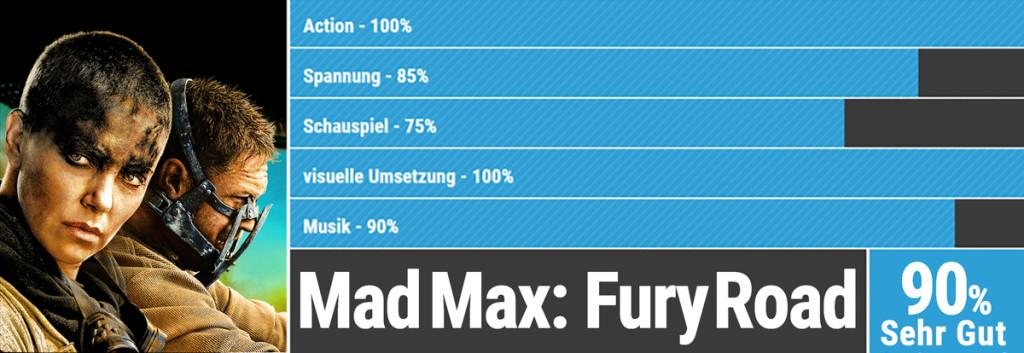 Oscars Bewertung Fury-Road