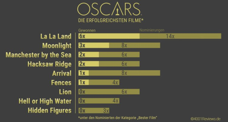 Infografik mit den Top Filmen der Oscars 2017