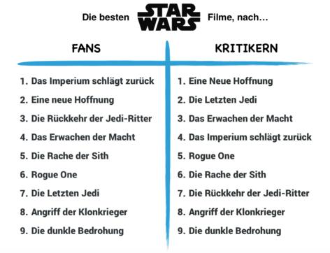 Tabelle mit Ranking aller Star Wars Filme, nach Meinung der Fans und der Kritiker