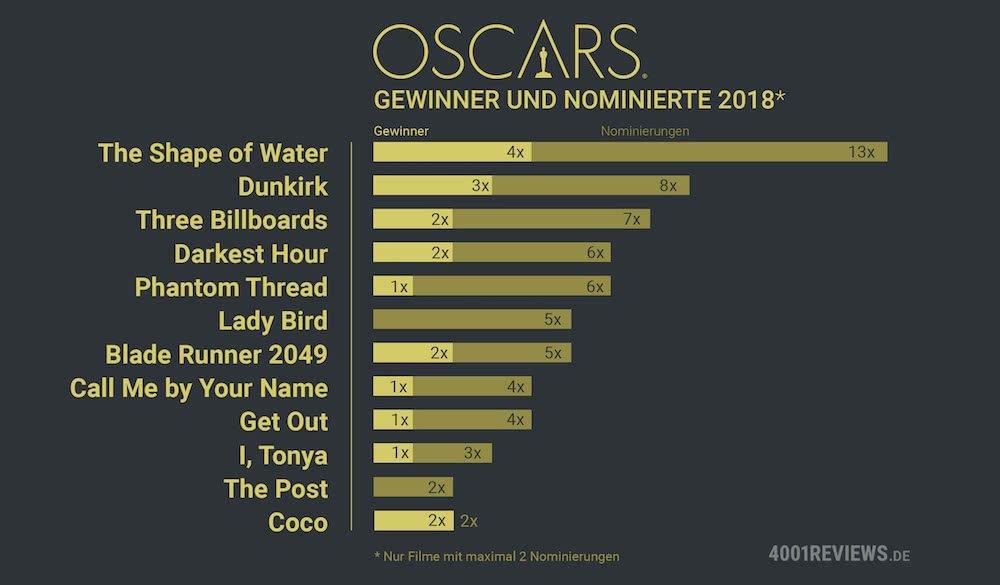 Statistik der Gewinner und Nominierten im Vergleich