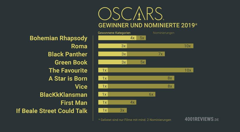 Oscars 2019 Statistik der Gewinner und Nominierten