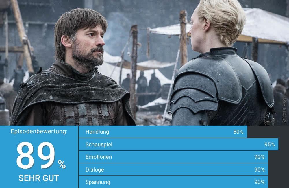 Titelbild Kritik Game of Thrones Staffel 8 Folge 2 Ein Ritter der Sieben Königslande