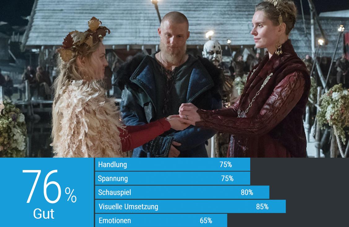 Kritik Bewertung Vikings Staffel 6 Folge 9 Am Rande der Welt